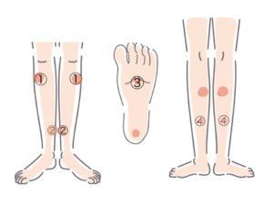 妊婦の足がつる対策に有効なツボ